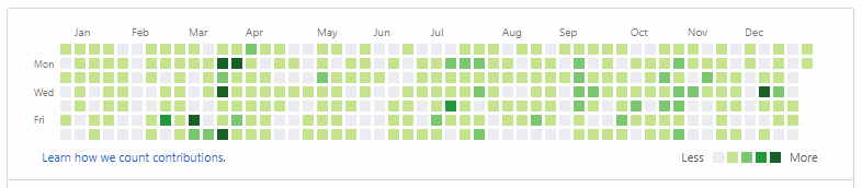 GitHub contributions graph for 2018.